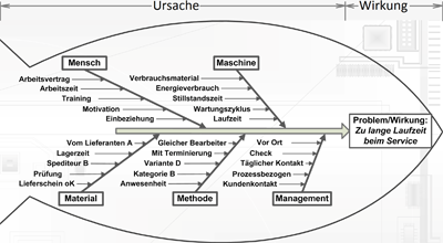 W5-Analyse - Bildautor: Wolfgang Kiessling