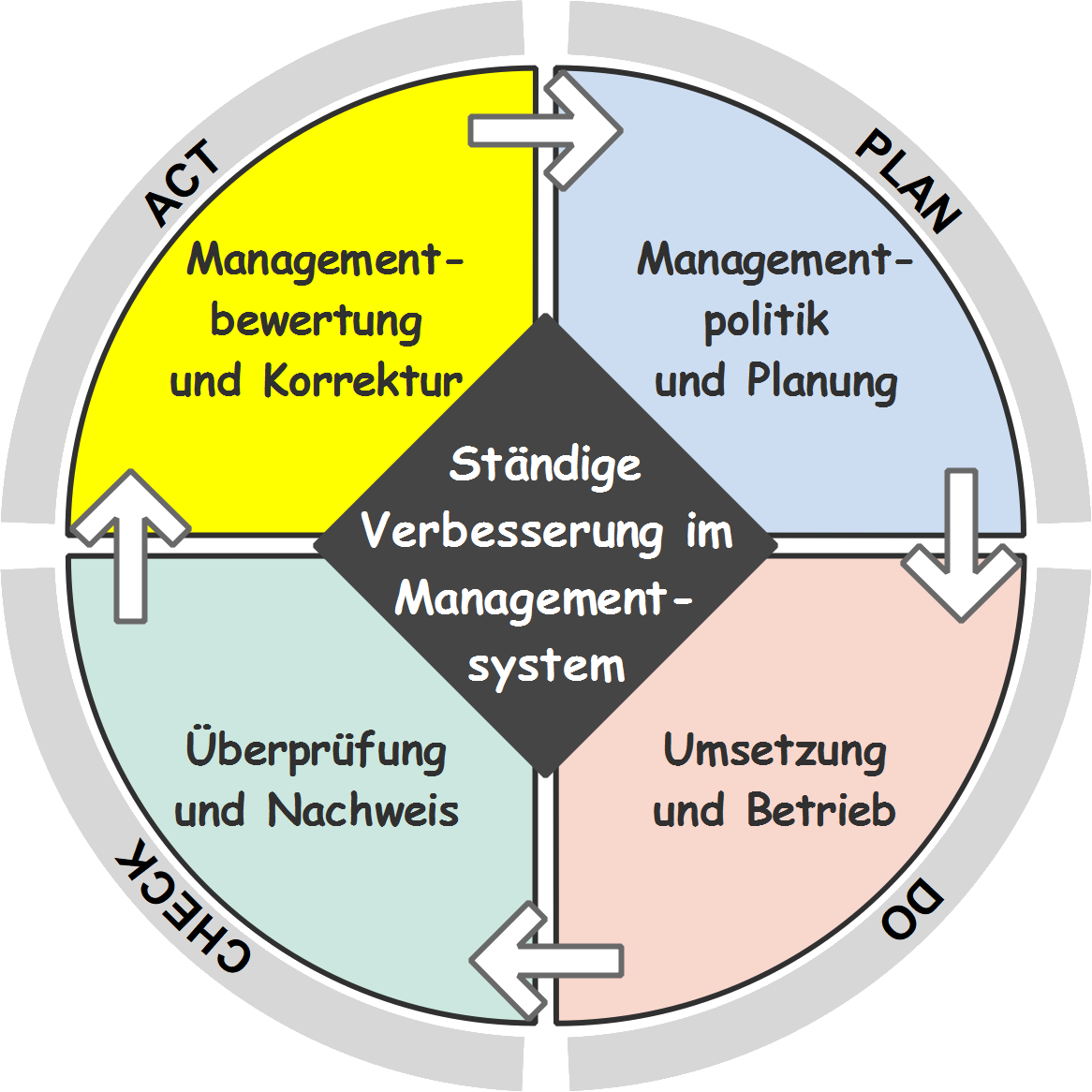 Demingkreis (PDCA-Zyklus) - Demingregelkreis