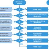 AQAP-Anwendungskriterien