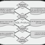 AQL-Prüfung