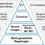 Arbeitsschutz-Gesetzespyramide