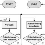 Audit, externes (Ablaufschema)