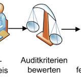 Auditnachweis, sammeln Informationen
