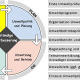 Auditregelkreis Umweltmanagementsystem