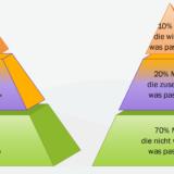 Aufbaupyramide