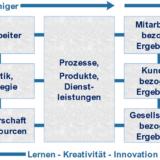 EFQM-Excellence-Modell