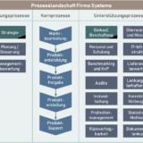 Geschäftsprozessmodell