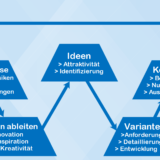 Innovationsmanagement W-Modell