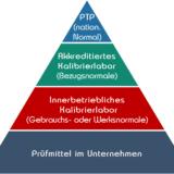 Kalibrierhierarchie