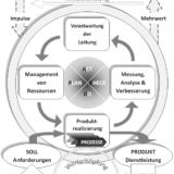 Modell prozessorientiertes QMS