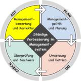 PDCA-Zyklus (Demingkreis)