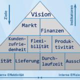 Performance-Pyramide