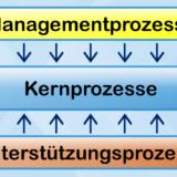 Prozesslandschaft (Gerüst)