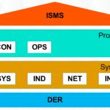 Schichtenmodell IT-Grundschutz